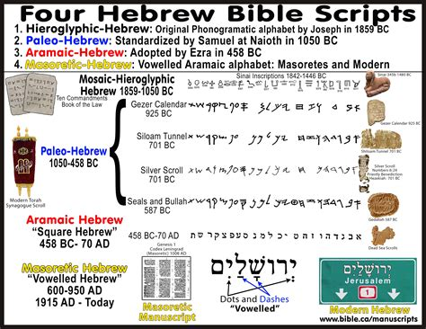 Mosaic, Hieroglyphic, Paleo, Aramaic