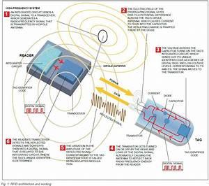 Basics of RFID (Radio-frequency identification) Technology ...