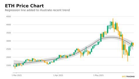 Ethereum (ETH) Price Near $2,723.25; 3 Day Up Streak ...
