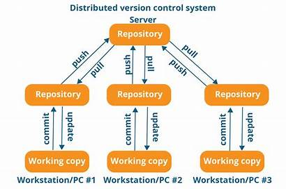 Git Distributed Control Version System Tool Diagram