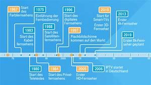 Www Fernsehen Heute : von schwarz wei zu uhd die geschichte des fernsehens ~ Lizthompson.info Haus und Dekorationen