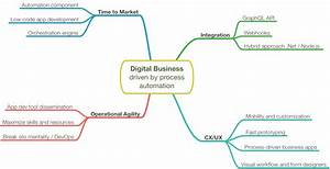 How to grow your digital business with process automation ...
