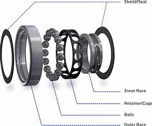 Dummies Guide To Miniature Radial Ball Bearings And Their