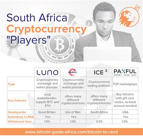 If you are in south africa, this exchange is the best option for you, especially if you are a new to cryptocurrencies as luno has a very friendly and easy to use interface. Bitcoin to Rand - Bitcoin market Guide South Africa