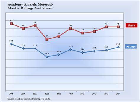oscars 2014 tv ratings ellen degeneres abc deadline