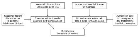 alimentazione diabetici tipo 2 quando il disturbo dell alimentazione coesiste con il