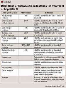 Treatment of ch... Hepatitis C Treatment