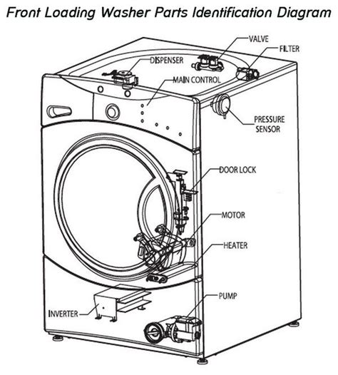 ge profile washer parts diagram automotive parts diagram