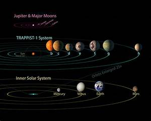 The Seven New Planets Next Door