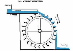 Topcliffe Mill Wheel | Topcliffe Mill | Watermills ...