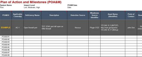poa m template nist 800 171 system security plan ssp plan of milestones poa m templates for