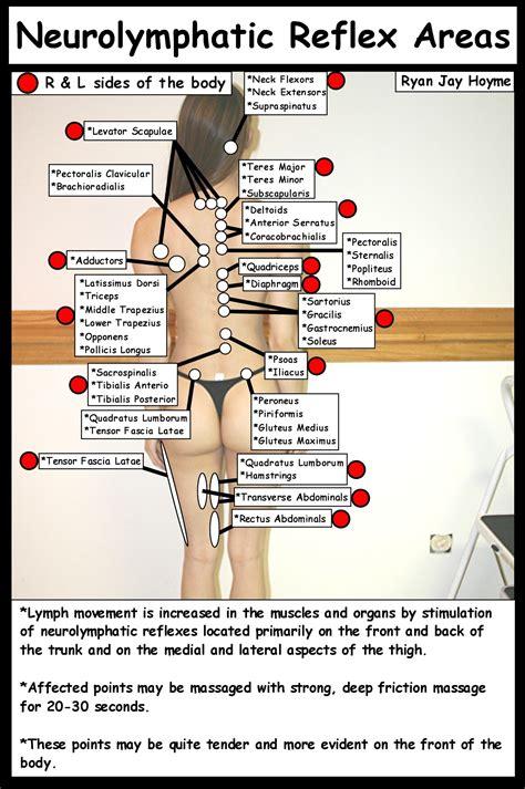 Lymphatic Drainage Massage Massage Videos Massage