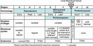 Hormone Cycle Chart The Menopausal Transition And You Phd Nootrition
