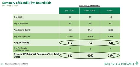 Park Hotels & Resorts: Buy This 6.0%-Yielding Lodging REIT ...