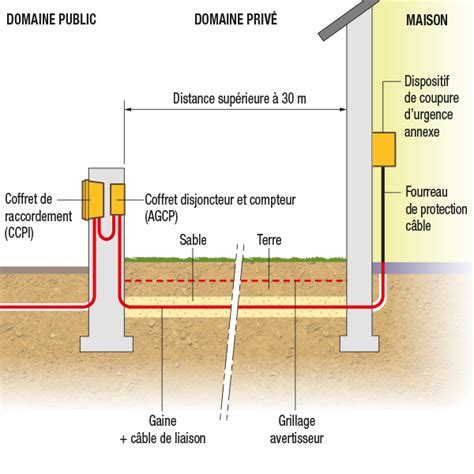 branchement compteur electrique sch ma de c blage branchement de tableau lectrique branchement