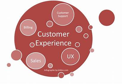 Cx Ux Experience Customer User Strategy Infographic
