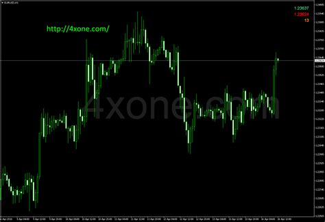 forex bid ask ask bid spread mt4 indicator 4xone