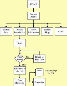 Flow Diagram Of The  U0026 39 Student U0026 39  Web Site