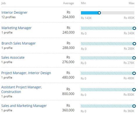 interior design job salary uk psoriasisgurucom