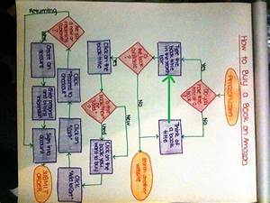 Flow Chart  U2013 How To Buy A Book From Amazon