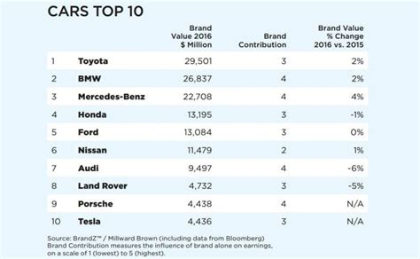 Toyota Named Most Valuable Car Brand In The World By