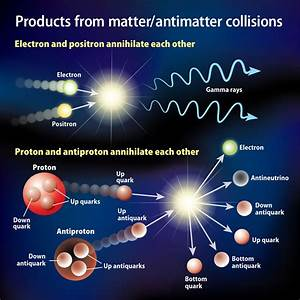 What types of energy are produced when matter and ...