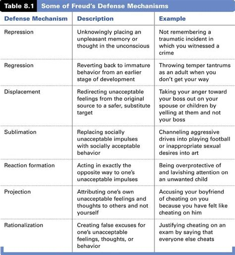 Freud Defense Mechanisms #defense #freud  Recovery Worksheets & Education Pinterest