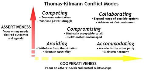 conflict management strategies conflict management