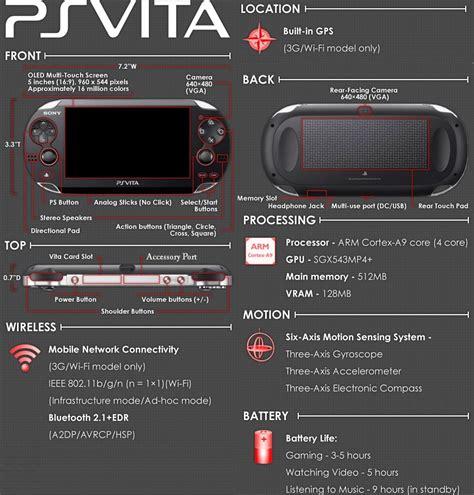Internet is my only friend.: PS Vita Specs