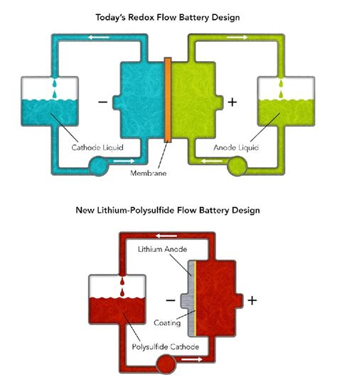 Better Simpler Flow Battery For The Grid