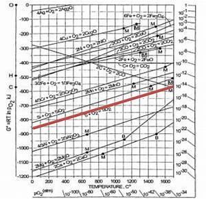 Diagramme D U0026 39 Ellingham Pour Une Mole D U0026 39 O 2 G   Courbe Rouge