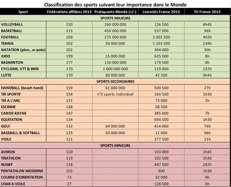 classement cuisine mondiale 2014 la n 1 mondiale tous sports confondus