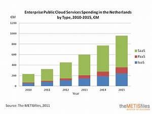 Dutch Enterprise Public Cloud Services Market Size And ...