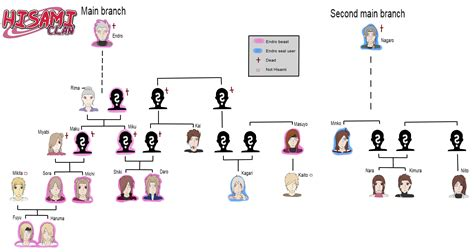 Hisami Clan Family Tree By Copycat000 On Deviantart