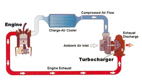 the ins and outs of turbo engines george muller automotive