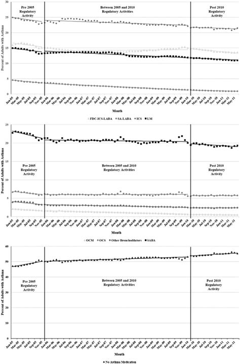 Changing patterns of asthma medication use related to US