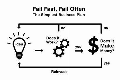 Fail Agile Project Case Fast Study Correcting