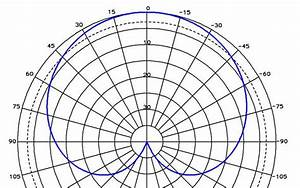 Gaussian Beam Antenna Pattern Directivity  Antenna