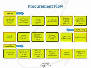 Steps To Being A Strategic Procurement Organisation