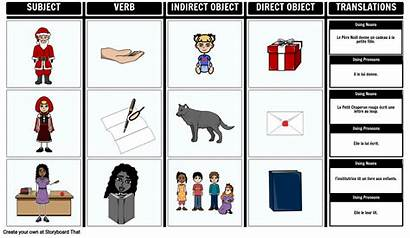 Object Pronouns Indirect Direct French Teaching Example