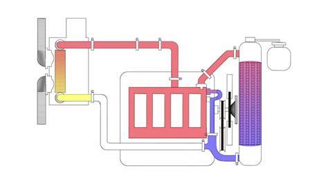 Diagrama del sistema de enfriamiento (Animación 2D) - YouTube