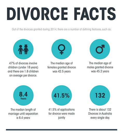 Statistics On by Australian Statistics On Divorce Cm Lawyers