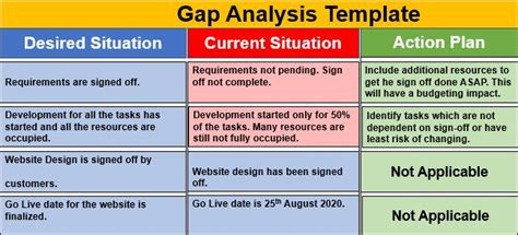 gap analysis template  project management