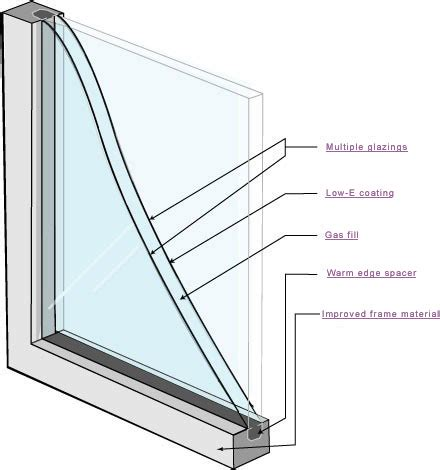 Why Double Pane Windows? Mattosco