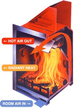 How Does a Fireplace Blower Work?   FireplaceBlowersOnline.com