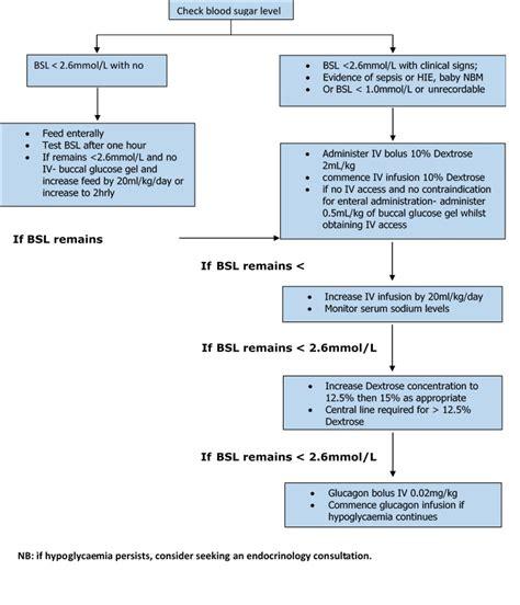 clinical guidelines nursing neonatal hypoglycaemia