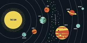 Draw The Diagram Of The Solar System