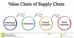 Value Chain Of Supply Chain Stock Illustration