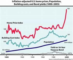 Interesting Housing Bubble Graph My Money Blog