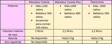 Tabla De Equivalencias Mosieur Cuisine, Monsieur Cuisine